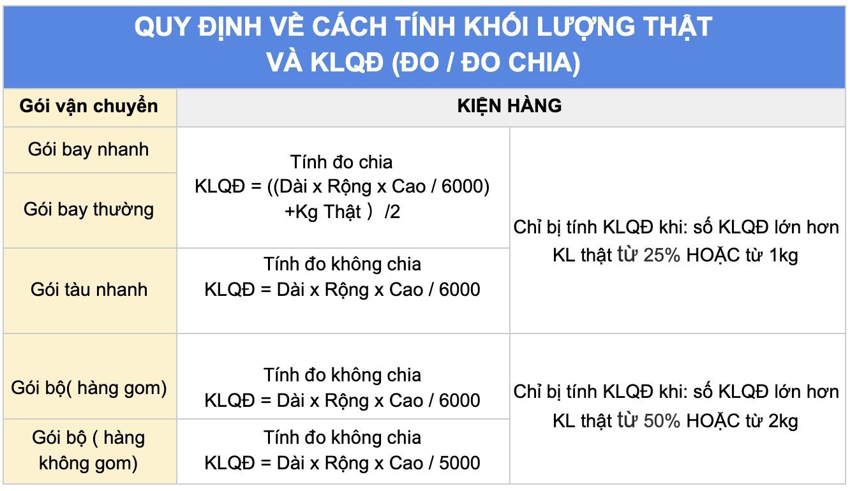 Nhanshiphang Quy định về cách tính khối lượng vận chuyển hàng từ Trung Quốc về Tp.HCM