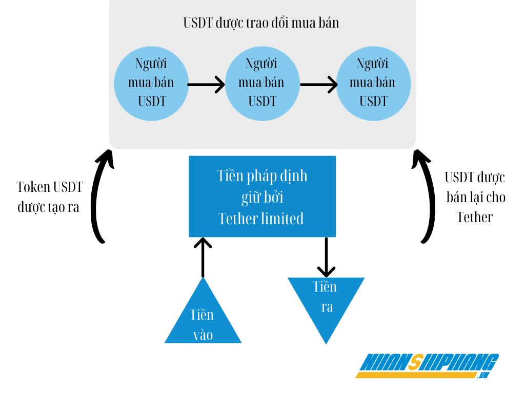 cách thức hoạt động của USDT Tether