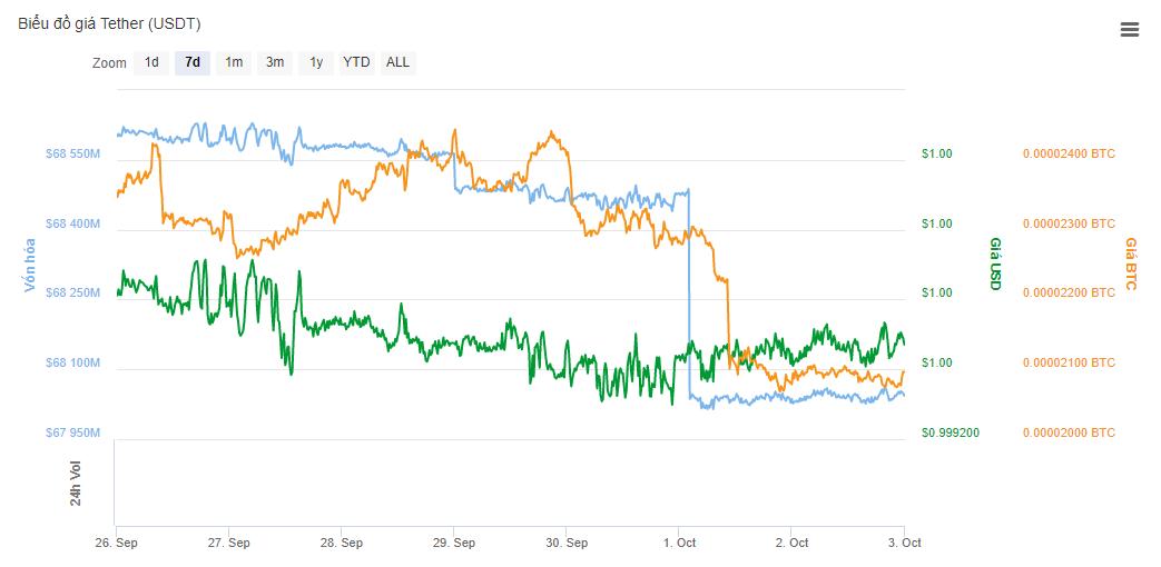 Biểu đồ tỷ giá USDT trong vòng 1 tuần.